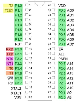 8051 pin diagram microcontroller programming i o ports of 8051 microcontroller xanthium enterprises 8051 microcontroller pin diagram and explanation ppt programming i o ports of 8051