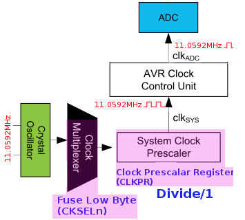 ATmega328p ADC data to PC transmission tutorial in embedded