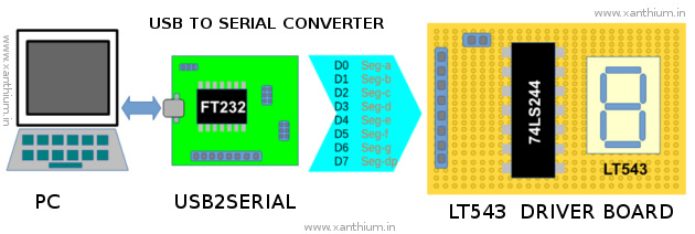 block diagram for interfacing Ft232 with Lt543