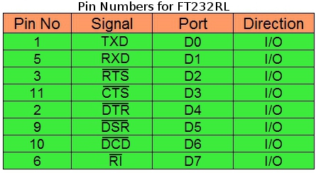 table for pin numbers of FT232RL