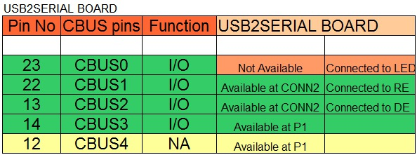 cbus pin configuration in usb 2 serial board