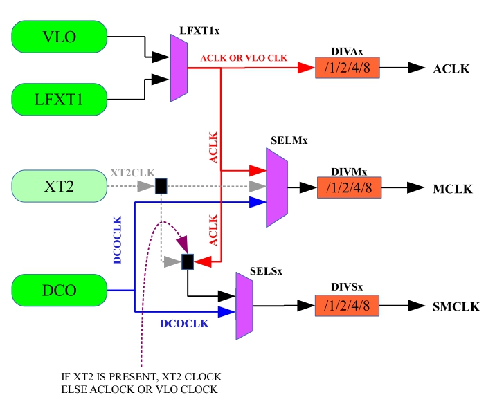 Simpified block digram of msp430x2xxx basic clock system