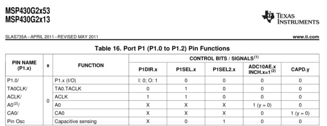 MSP430 Datasheet Port selection section