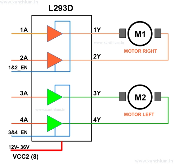 block diagram of L293D motor driver chip