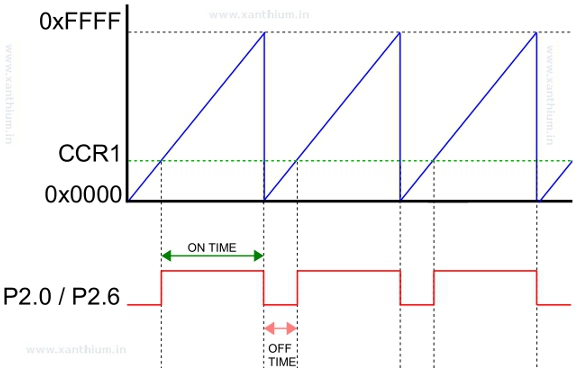 PWM wave forms for increasing motor speed using msp430