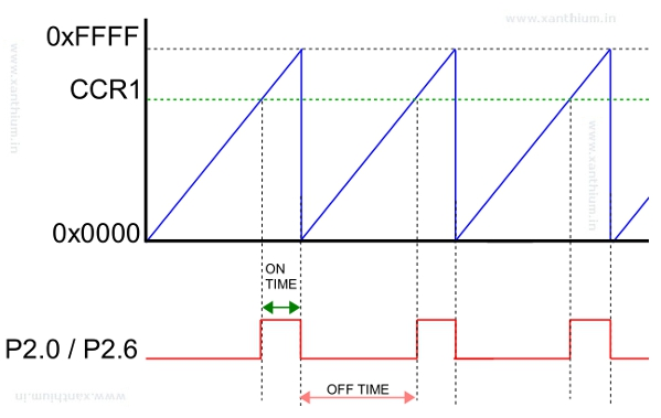 PWM waveform for reducing the speed of the motor