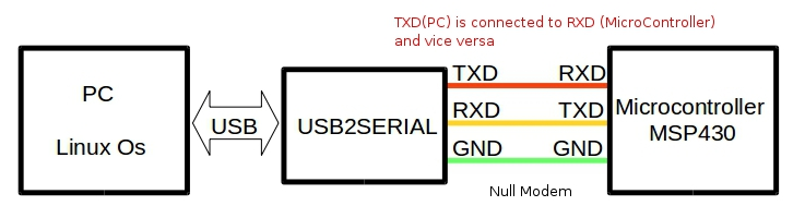 null modem connection between linux pc and msp430 microcontroller