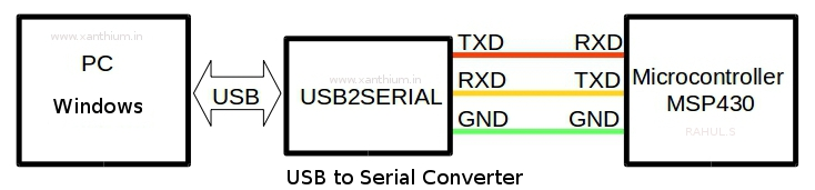 Null modem serial connection between microcontroller(MSP430) and PC serial port using USB2SERIAL